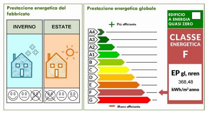 Indice Prestazione energetica a Chioggia
